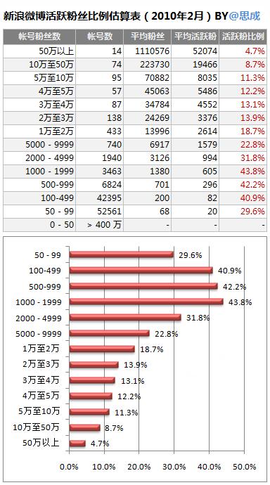 新浪微博活跃粉丝比例估算表(2010年2月)