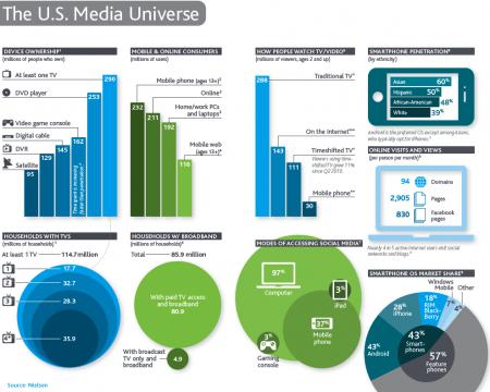 The U.S. Media Universe